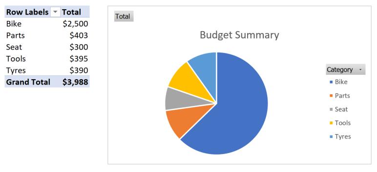 GS500 Scrambler Budget Summary